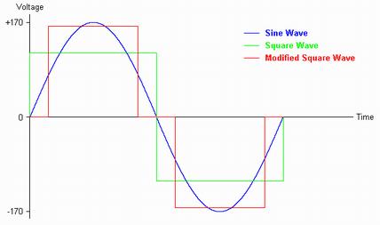 ElectricalWaveformType
